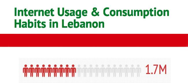 Internet Lebanon Stats