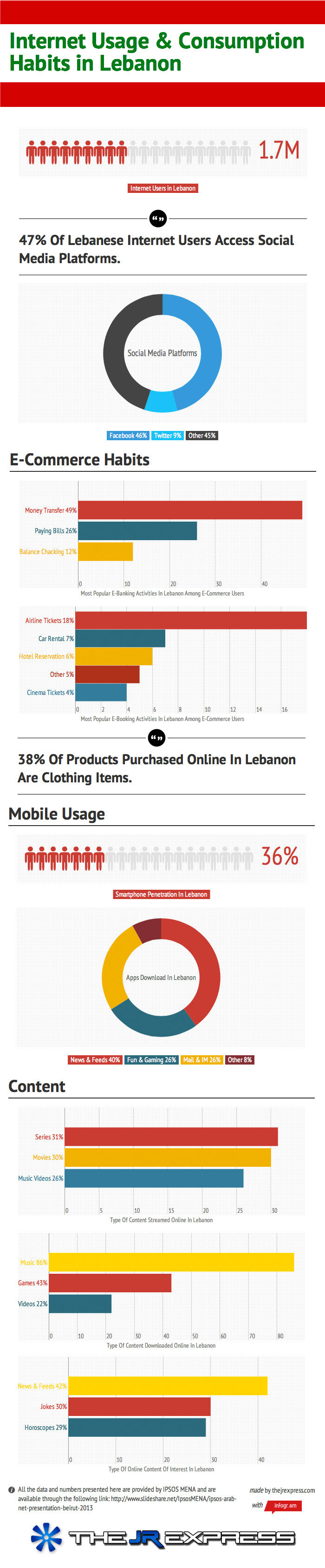 Internet Usage & Consumption Habits In Lebanon