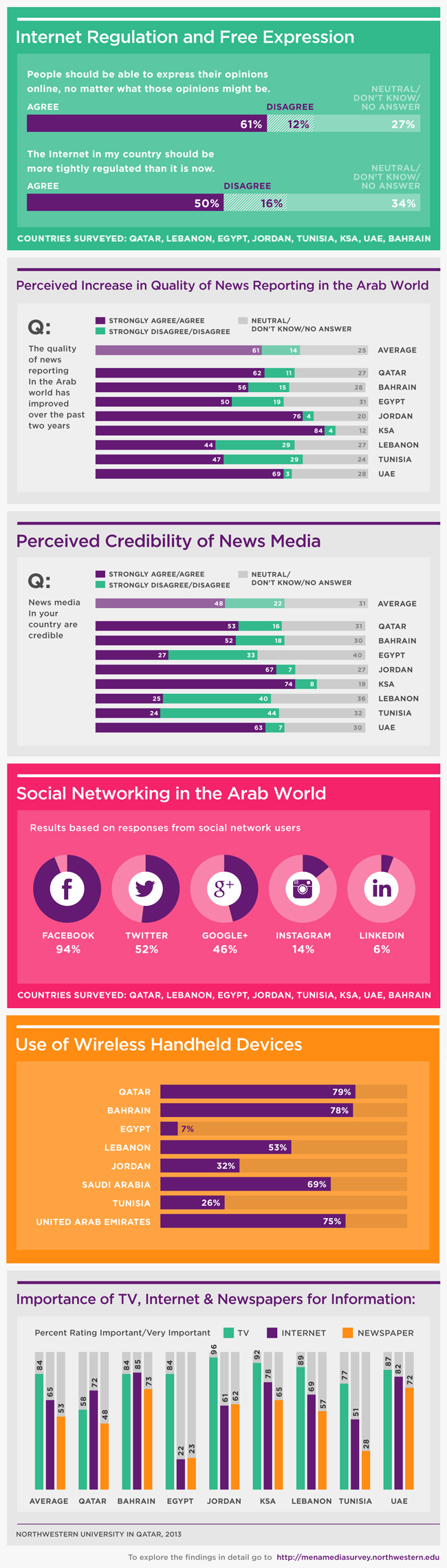 Arab Media Use Infographic