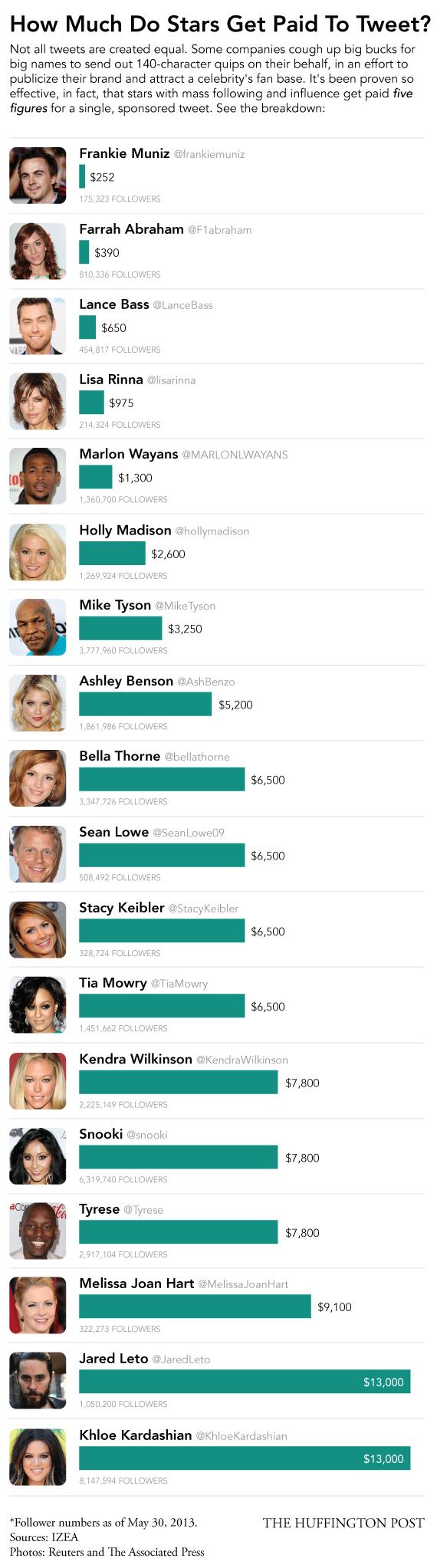 Celebrity Tweet Fees