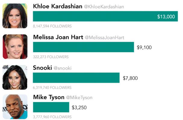 Celebrity Tweets Feature